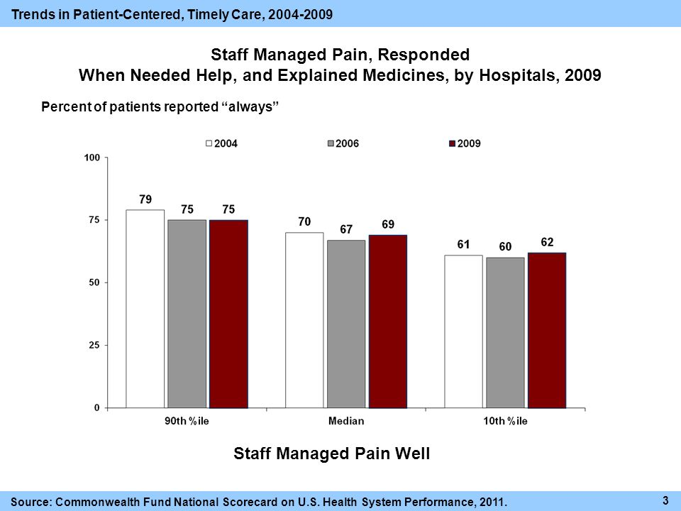 Staff Managed Pain, Responded When Needed Help, and Explained Medicines, by Hospitals, 2009 Percent of patients reported always 3 Trends in Patient-Centered, Timely Care, 2004-2009 Source: Commonwealth Fund National Scorecard on U.S.