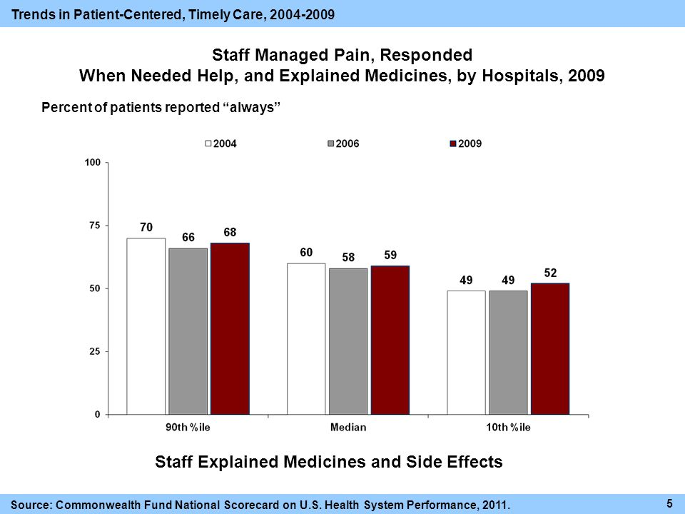 Staff Managed Pain, Responded When Needed Help, and Explained Medicines, by Hospitals, 2009 Percent of patients reported always 5 Trends in Patient-Centered, Timely Care, 2004-2009 Source: Commonwealth Fund National Scorecard on U.S.
