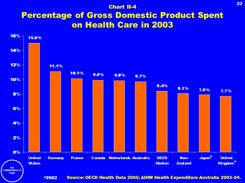 THE COMMONWEALTH FUND 22 Chart II-4 Percentage of Gross Domestic Product Spent on Health Care in 2003 a a a 2002 Source: OECD Health Data 2005; AIHW H