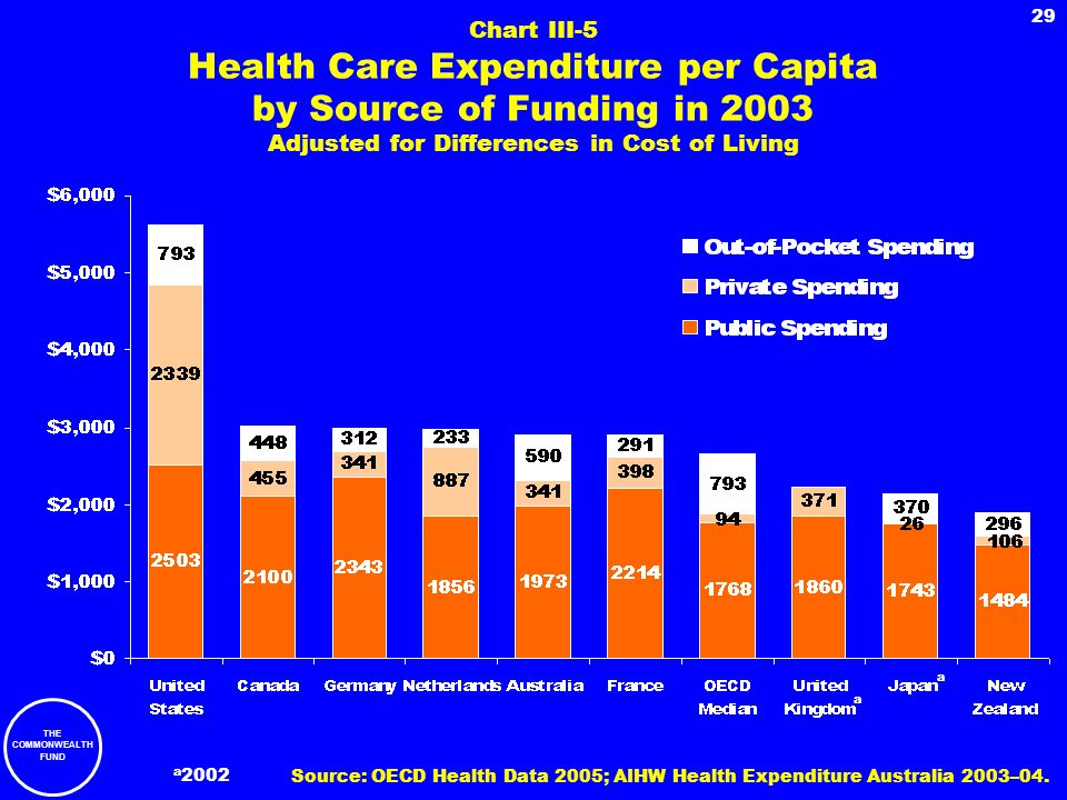 THE COMMONWEALTH FUND 29 Chart III-5 Health Care Expenditure per Capita by Source of Funding in 2003 Adjusted for Differences in Cost of Living a a a