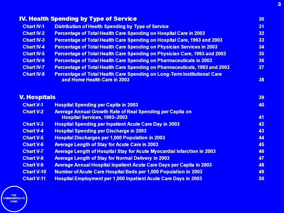 THE COMMONWEALTH FUND 3 IV. Health Spending by Type of Service 30 Chart IV-1Distribution of Health Spending by Type of Service31 Chart IV-2Percentage