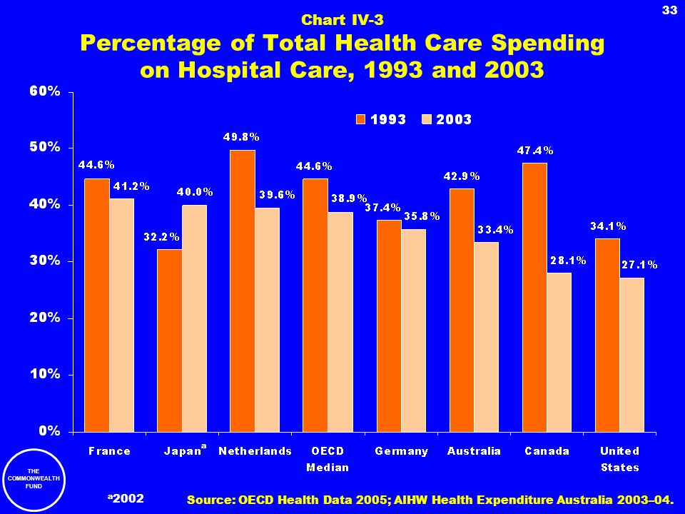 THE COMMONWEALTH FUND 33 Chart IV-3 Percentage of Total Health Care Spending on Hospital Care, 1993 and 2003 a a 2002 Source: OECD Health Data 2005; A