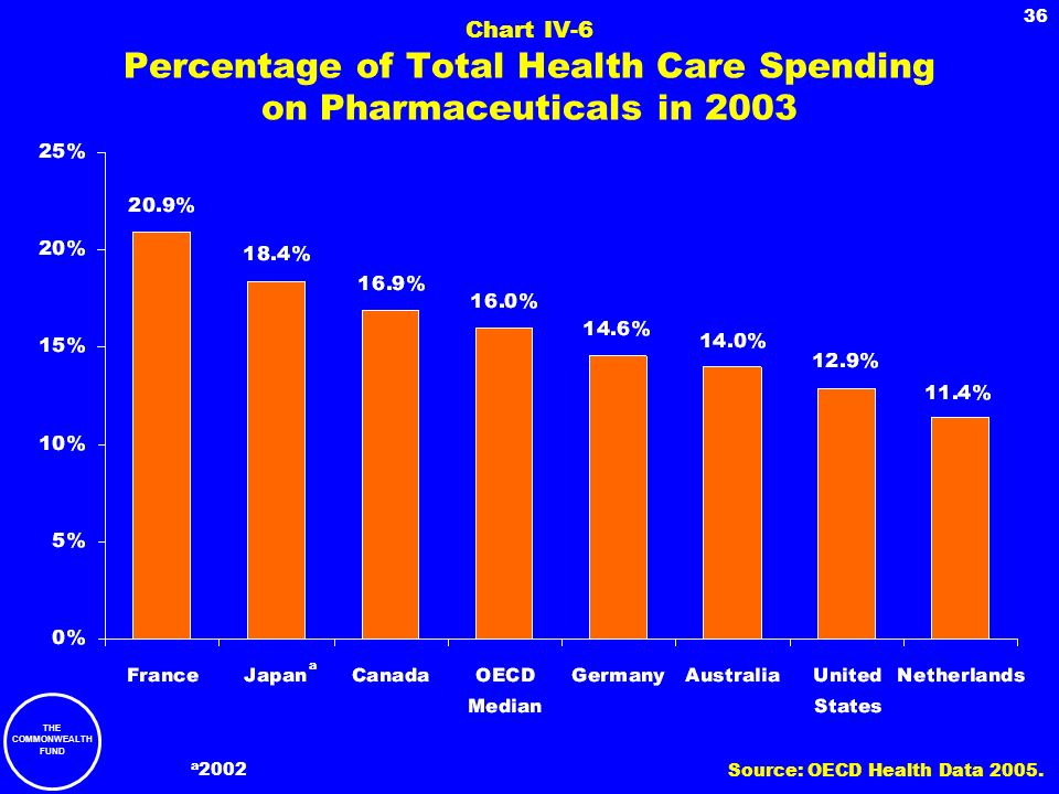 THE COMMONWEALTH FUND 36 Chart IV-6 Percentage of Total Health Care Spending on Pharmaceuticals in 2003 a a 2002 Source: OECD Health Data 2005.