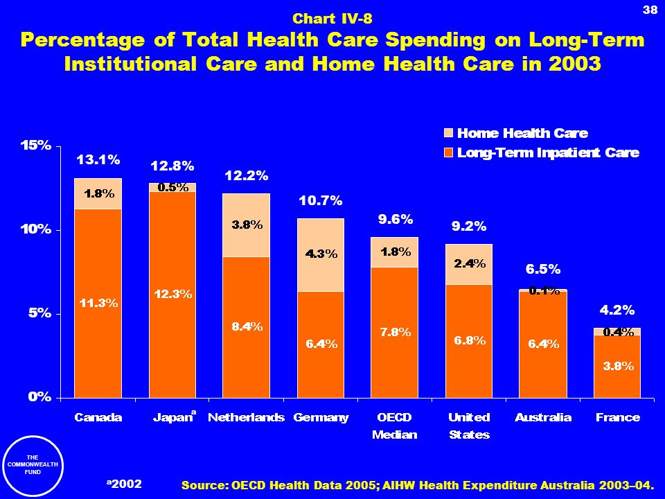 THE COMMONWEALTH FUND 38 Chart IV-8 Percentage of Total Health Care Spending on Long-Term Institutional Care and Home Health Care in 2003 a 13.1% 12.8