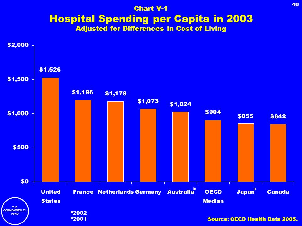 THE COMMONWEALTH FUND 40 Chart V-1 Hospital Spending per Capita in 2003 Adjusted for Differences in Cost of Living ab a 2002 b 2001 Source: OECD Healt