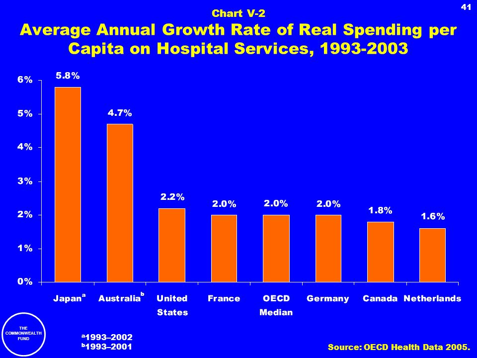 THE COMMONWEALTH FUND 41 Chart V-2 Average Annual Growth Rate of Real Spending per Capita on Hospital Services, 1993-2003 a 1993–2002 b 1993–2001 a b