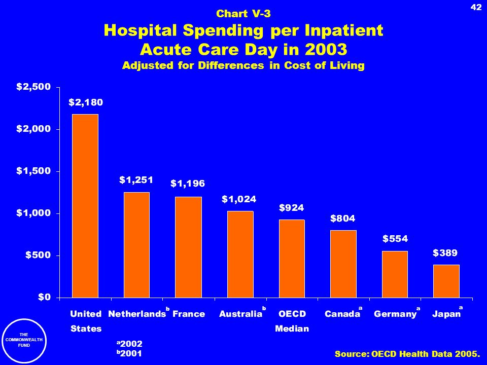 THE COMMONWEALTH FUND 42 Chart V-3 Hospital Spending per Inpatient Acute Care Day in 2003 Adjusted for Differences in Cost of Living a 2002 b 2001 b a