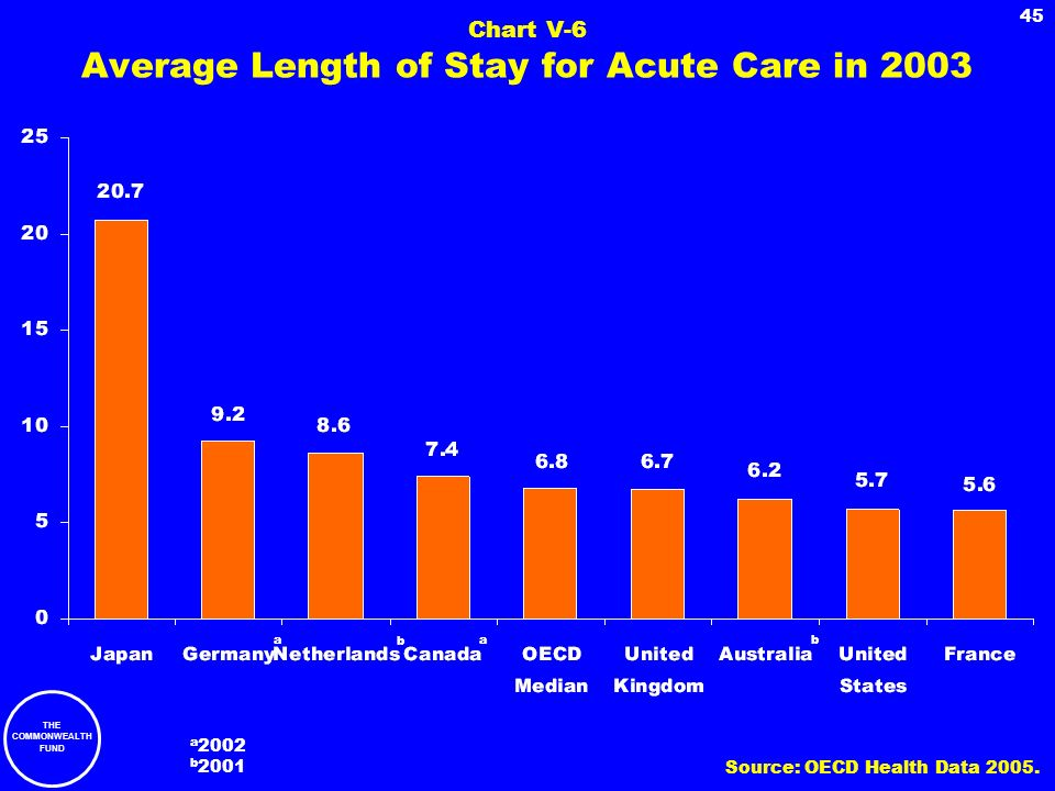 THE COMMONWEALTH FUND 45 Chart V-6 Average Length of Stay for Acute Care in 2003 a 2002 b 2001 a b a b Source: OECD Health Data 2005.