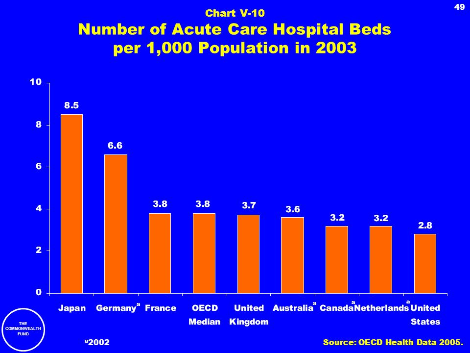 THE COMMONWEALTH FUND 49 Chart V-10 Number of Acute Care Hospital Beds per 1,000 Population in 2003 a 2002 a a a a Source: OECD Health Data 2005.