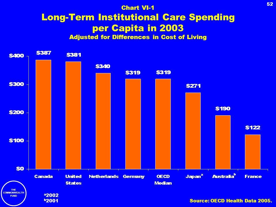 THE COMMONWEALTH FUND 52 Chart VI-1 Long-Term Institutional Care Spending per Capita in 2003 Adjusted for Differences in Cost of Living a a 2002 b 200