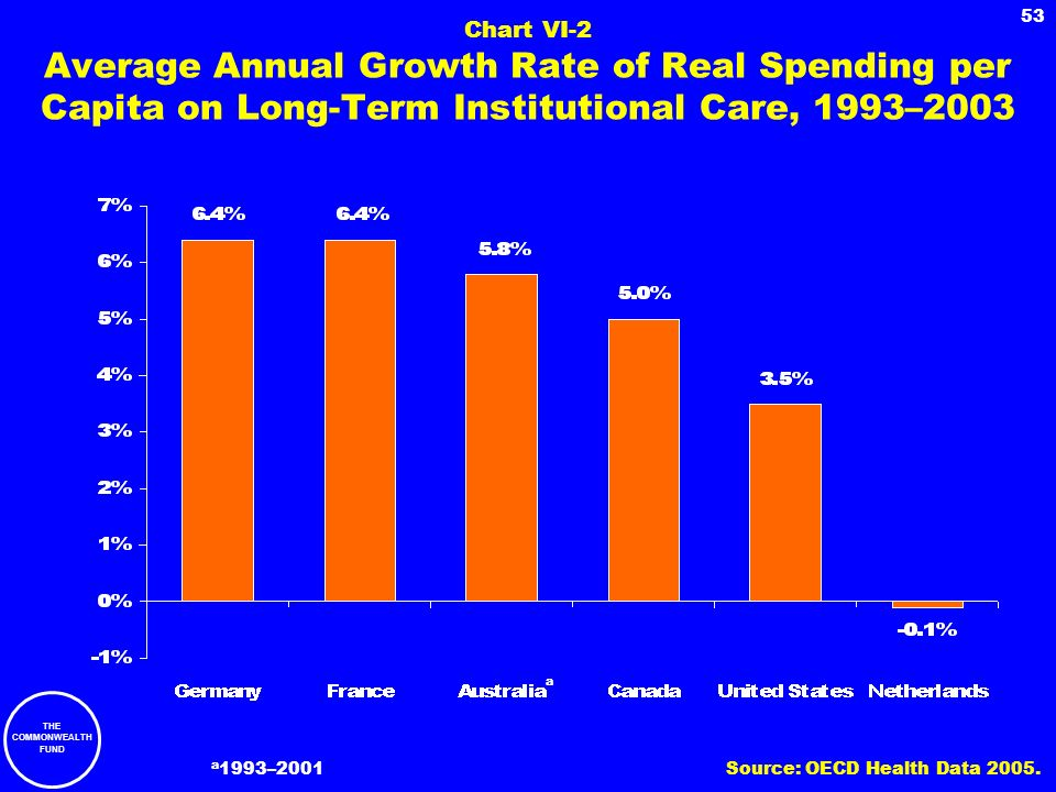 THE COMMONWEALTH FUND 53 Chart VI-2 Average Annual Growth Rate of Real Spending per Capita on Long-Term Institutional Care, 1993–2003 a 1993–2001 a So