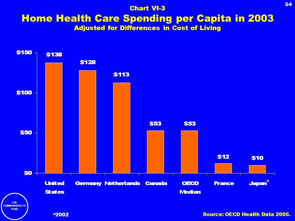 THE COMMONWEALTH FUND 54 Chart VI-3 Home Health Care Spending per Capita in 2003 Adjusted for Differences in Cost of Living a a 2002 Source: OECD Heal