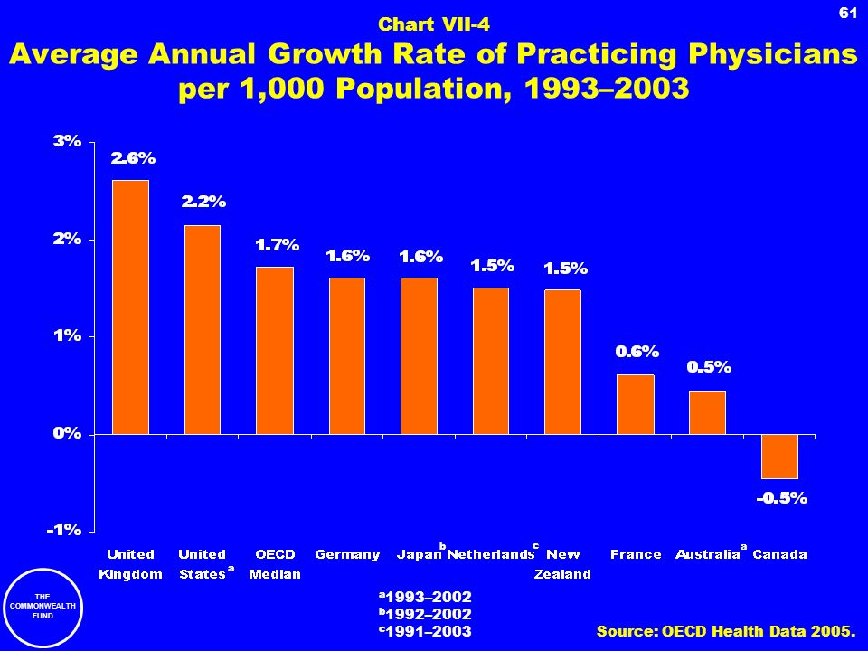 THE COMMONWEALTH FUND 61 Chart VII-4 Average Annual Growth Rate of Practicing Physicians per 1,000 Population, 1993–2003 a 1993–2002 b 1992–2002 c 199