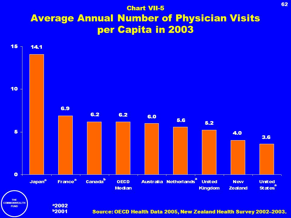THE COMMONWEALTH FUND 62 Chart VII-5 Average Annual Number of Physician Visits per Capita in 2003 b a a a a 2002 b 2001 Source: OECD Health Data 2005,