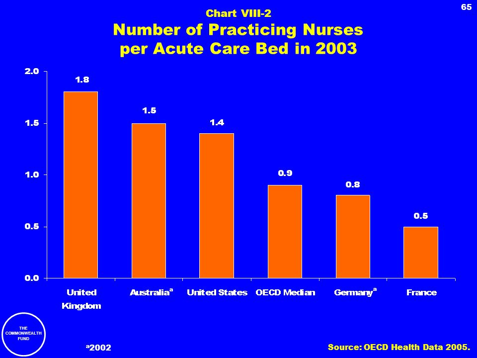 THE COMMONWEALTH FUND 65 Chart VIII-2 Number of Practicing Nurses per Acute Care Bed in 2003 a 2002 a a Source: OECD Health Data 2005.