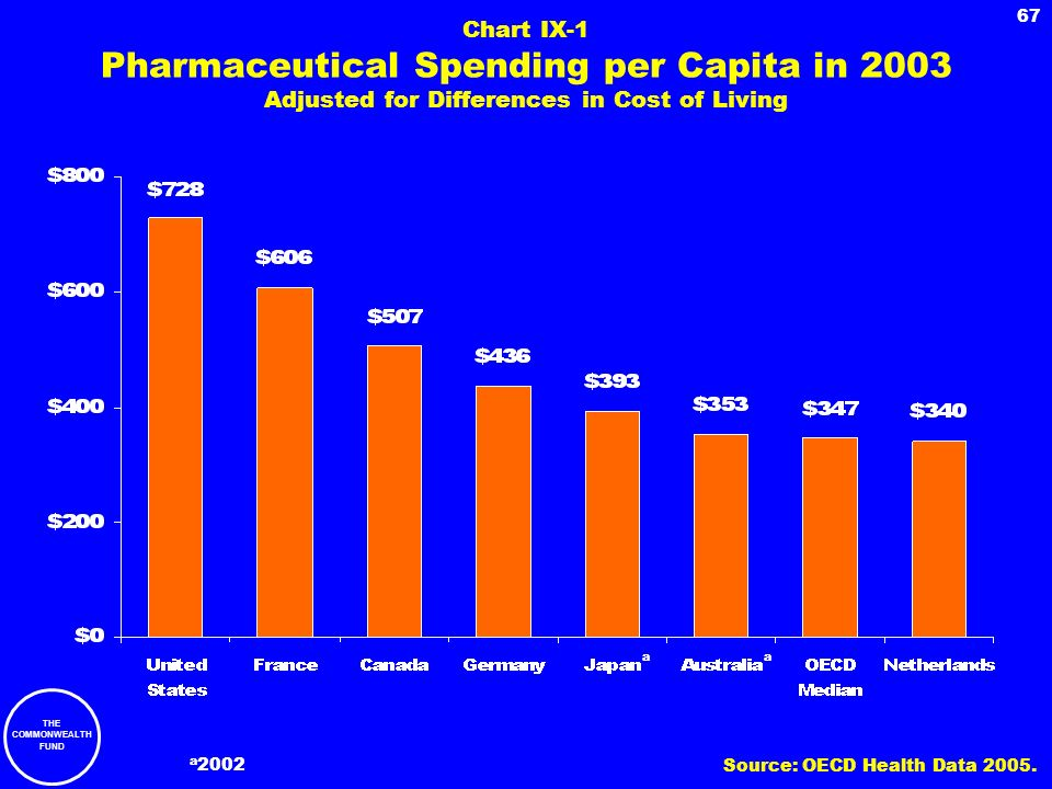 THE COMMONWEALTH FUND 67 Chart IX-1 Pharmaceutical Spending per Capita in 2003 Adjusted for Differences in Cost of Living a 2002 a a Source: OECD Heal