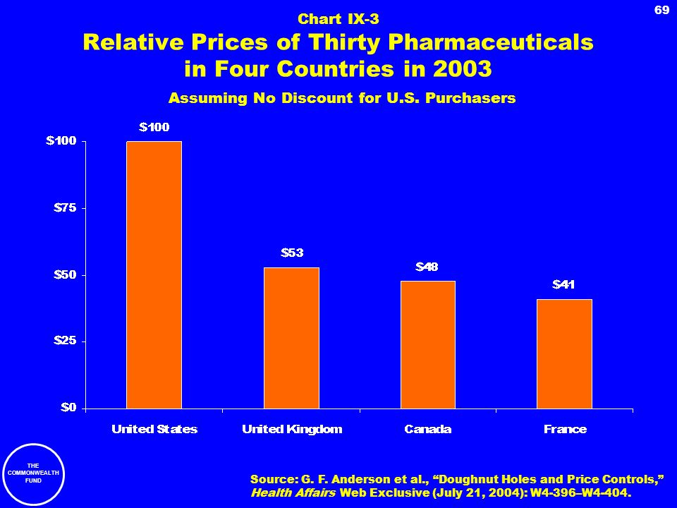 THE COMMONWEALTH FUND 69 Chart IX-3 Relative Prices of Thirty Pharmaceuticals in Four Countries in 2003 Assuming No Discount for U.S. Purchasers Sourc