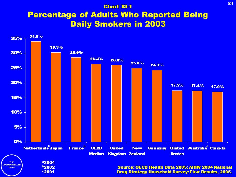 THE COMMONWEALTH FUND 81 Chart XI-1 Percentage of Adults Who Reported Being Daily Smokers in 2003 Source: OECD Health Data 2005; AIHW 2004 National Dr