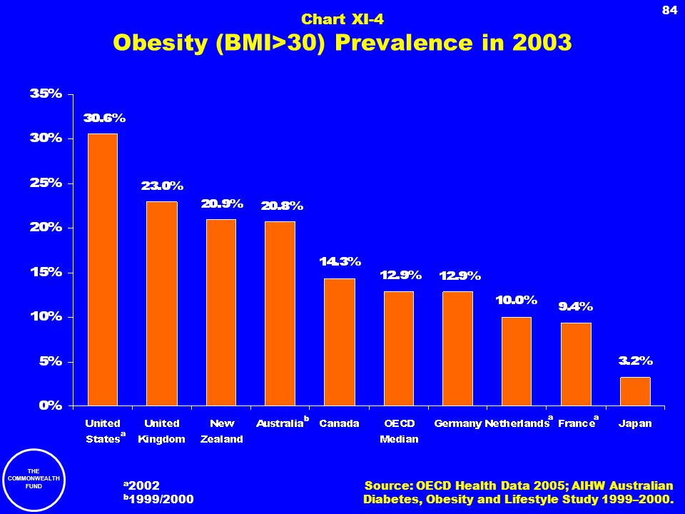 THE COMMONWEALTH FUND 84 Chart XI-4 Obesity (BMI>30) Prevalence in 2003 Source: OECD Health Data 2005; AIHW Australian Diabetes, Obesity and Lifestyle