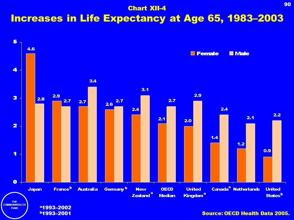 THE COMMONWEALTH FUND 90 Chart XII-4 Increases in Life Expectancy at Age 65, 1983–2003 b a b b a a a 1993–2002 b 1993–2001 Source: OECD Health Data 20