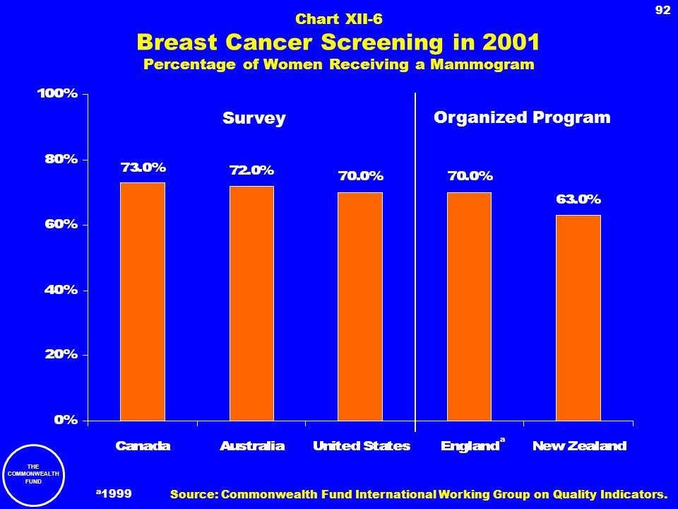 THE COMMONWEALTH FUND 92 Chart XII-6 Breast Cancer Screening in 2001 Percentage of Women Receiving a Mammogram Survey Organized Program a 1999 a Sourc