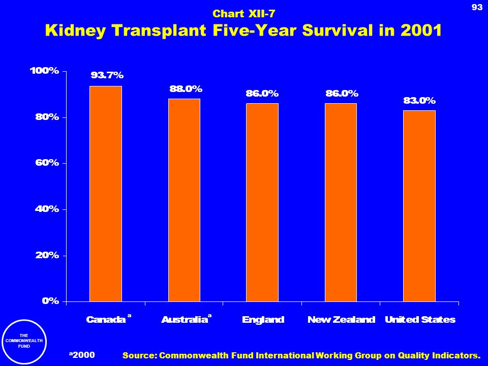THE COMMONWEALTH FUND 93 Chart XII-7 Kidney Transplant Five-Year Survival in 2001 a 2000 a a Source: Commonwealth Fund International Working Group on