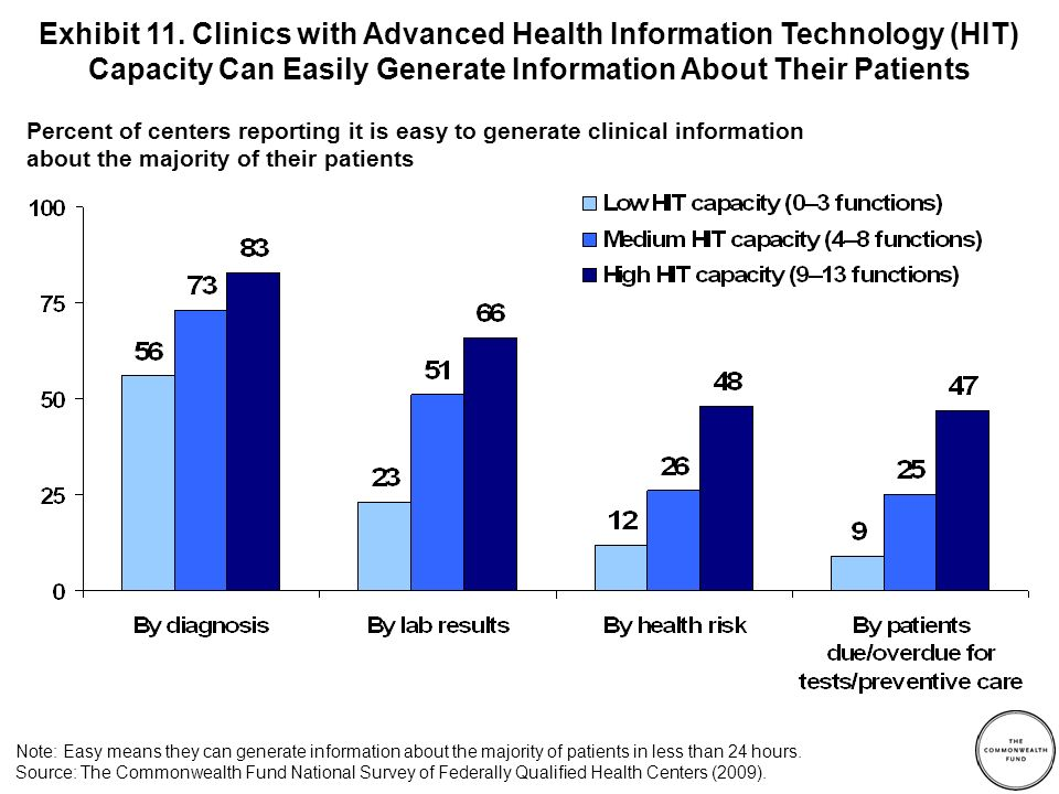 Exhibit 11. Clinics with Advanced Health Information Technology (HIT) Capacity Can Easily Generate Information About Their Patients Percent of centers