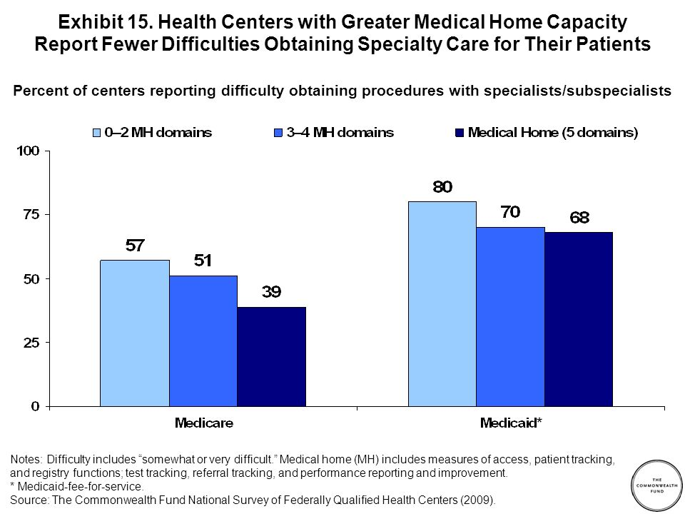 Percent of centers reporting difficulty obtaining procedures with specialists/subspecialists Exhibit 15.
