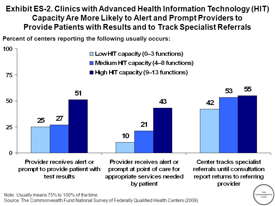 Exhibit ES-2. Clinics with Advanced Health Information Technology (HIT) Capacity Are More Likely to Alert and Prompt Providers to Provide Patients wit