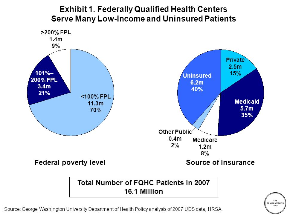 Exhibit 1. Federally Qualified Health Centers Serve Many Low-Income and Uninsured Patients Source: George Washington University Department of Health P