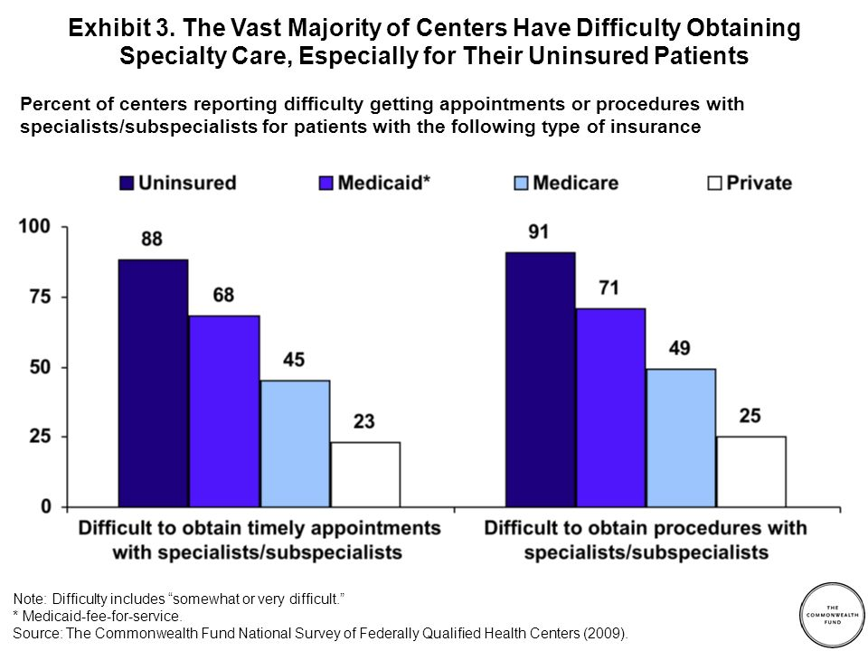 Percent of centers reporting difficulty getting appointments or procedures with specialists/subspecialists for patients with the following type of insurance Exhibit 3.
