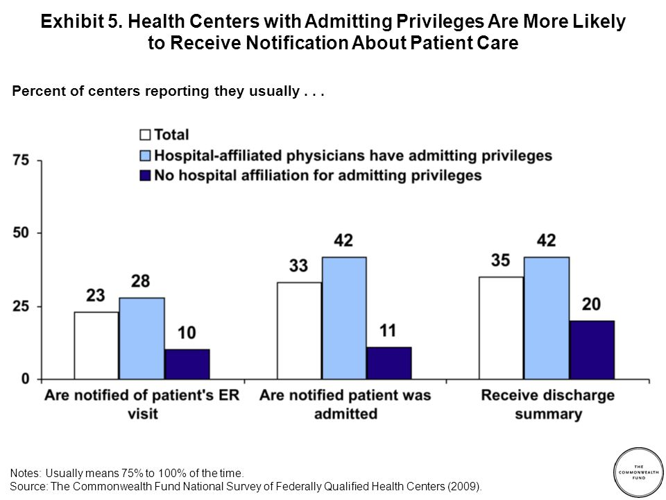 Percent of centers reporting they usually... Exhibit 5. Health Centers with Admitting Privileges Are More Likely to Receive Notification About Patient