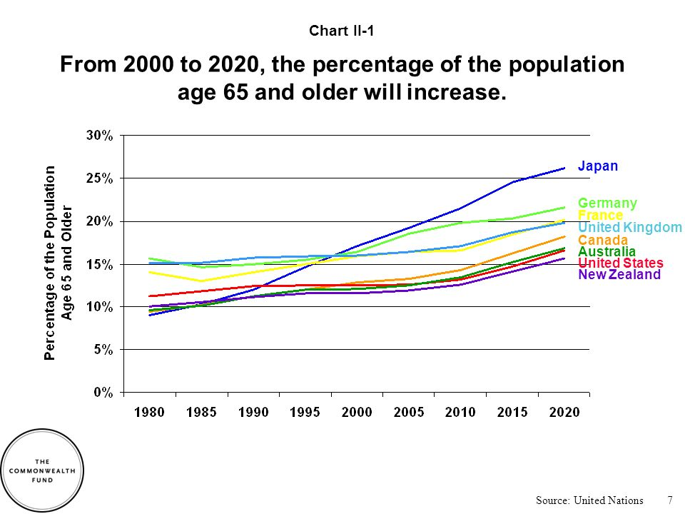 Source: United Nations From 2000 to 2020, the percentage of the population age 65 and older will increase most rapidly in Japan.