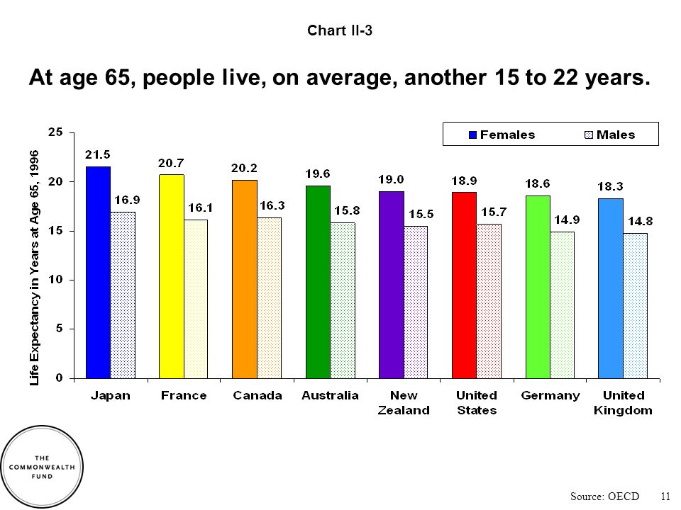 Japan had the most rapid increases in life expectancy at age 65; the United States had among the slowest.