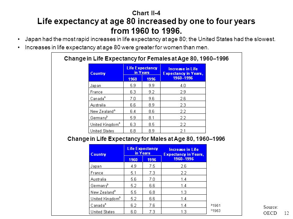 Source: OECD At age 65, people live, on average, another 15 to 22 years. Chart II-3 11