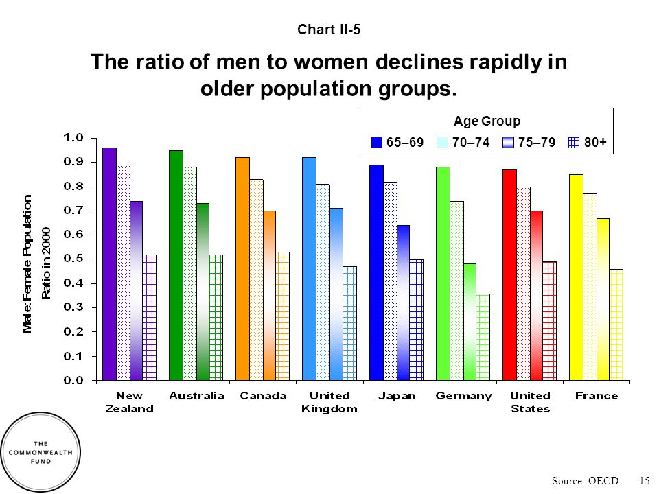 Source: United Nations Nearly twice as many women as men live to age 80.