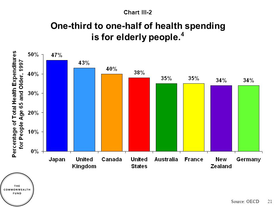 Source: OECD International differences in population age groups do not account for variations in health spending.