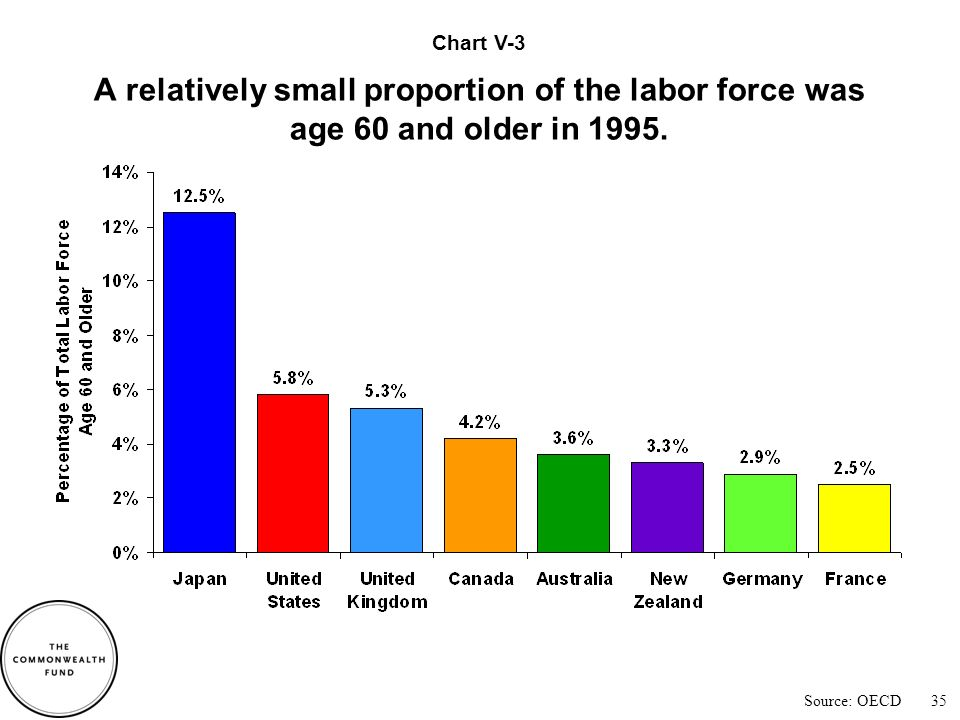 Source: OECD Labor forces are projected to become significantly older by 2030.