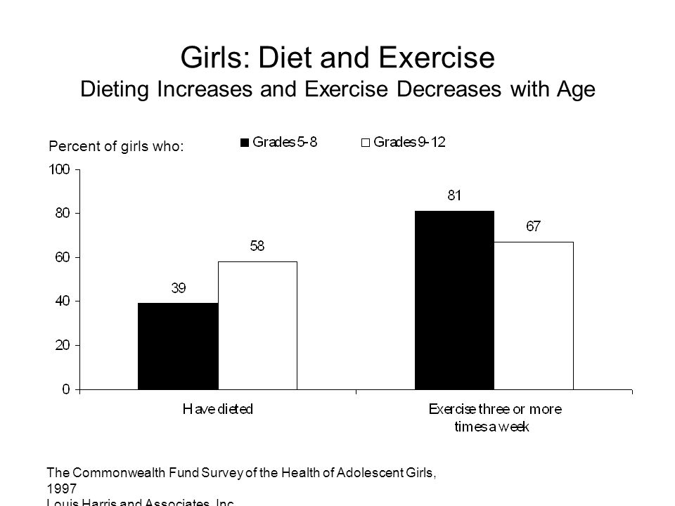The Commonwealth Fund Survey of the Health of Adolescent Girls, 1997 Louis Harris and Associates, Inc. Girls: Diet and Exercise Dieting Increases and