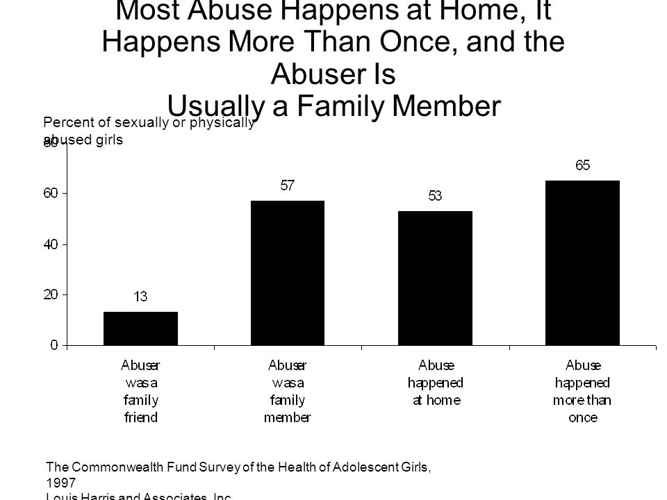 The Commonwealth Fund Survey of the Health of Adolescent Girls, 1997 Louis Harris and Associates, Inc. Most Abuse Happens at Home, It Happens More Tha