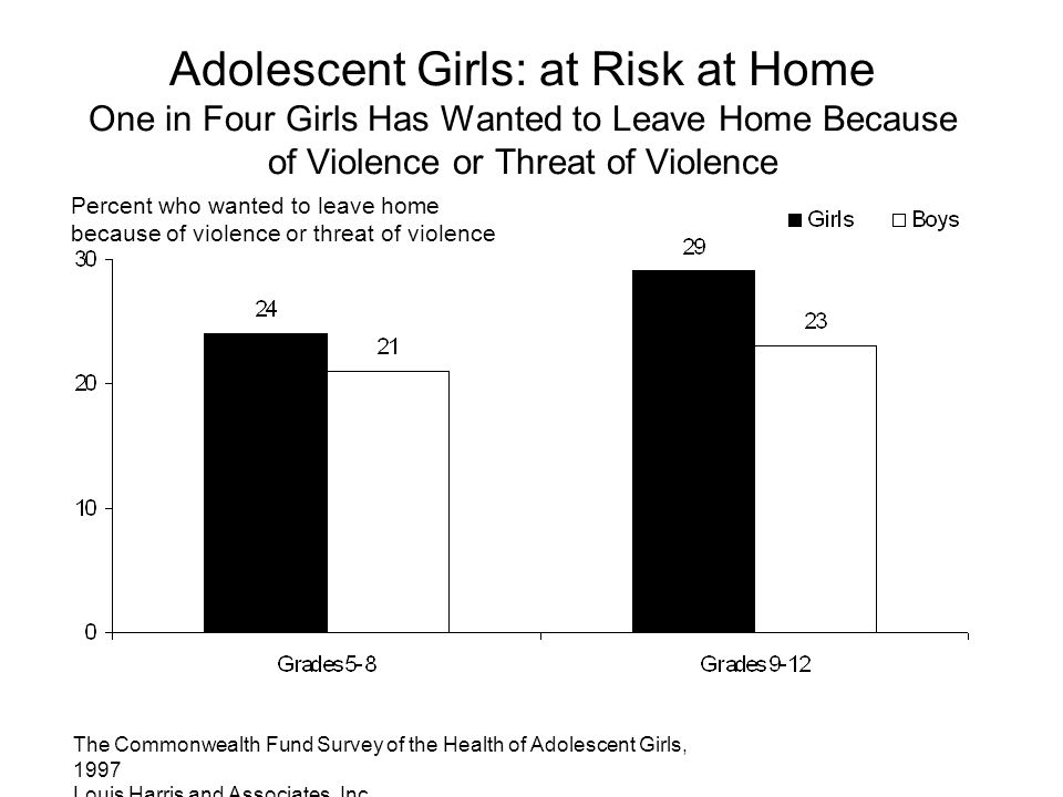 The Commonwealth Fund Survey of the Health of Adolescent Girls, 1997 Louis Harris and Associates, Inc. Adolescent Girls: at Risk at Home One in Four G