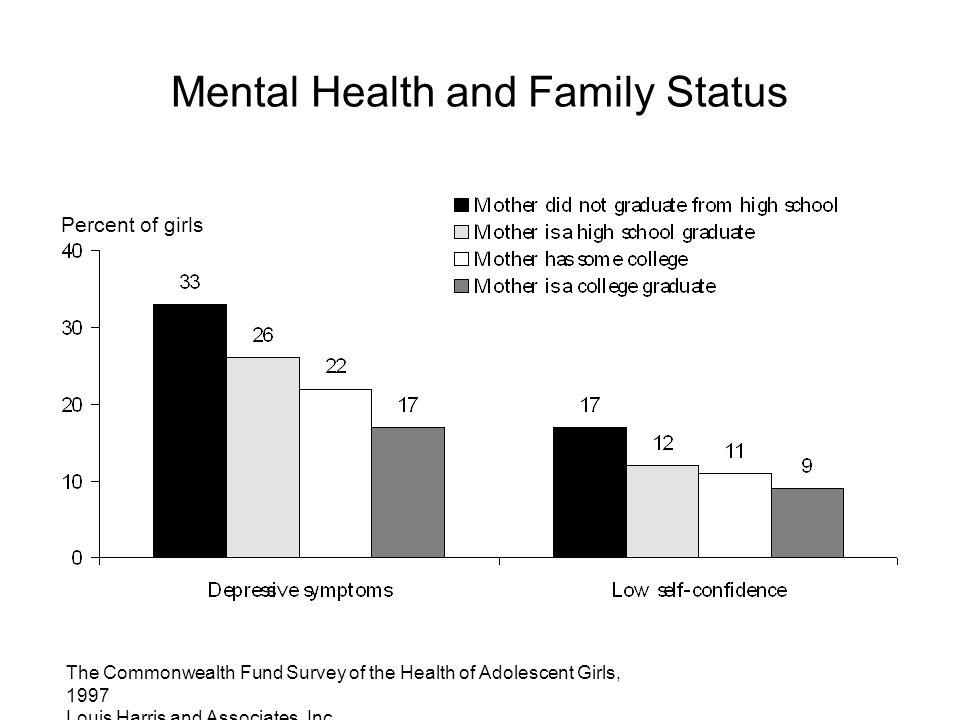 The Commonwealth Fund Survey of the Health of Adolescent Girls, 1997 Louis Harris and Associates, Inc. Mental Health and Family Status Percent of girl
