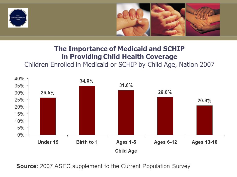 The Importance of Medicaid and SCHIP in Providing Child Health Coverage Children Enrolled in Medicaid or SCHIP by Child Age, Nation 2007 Source: 2007 ASEC supplement to the Current Population Survey