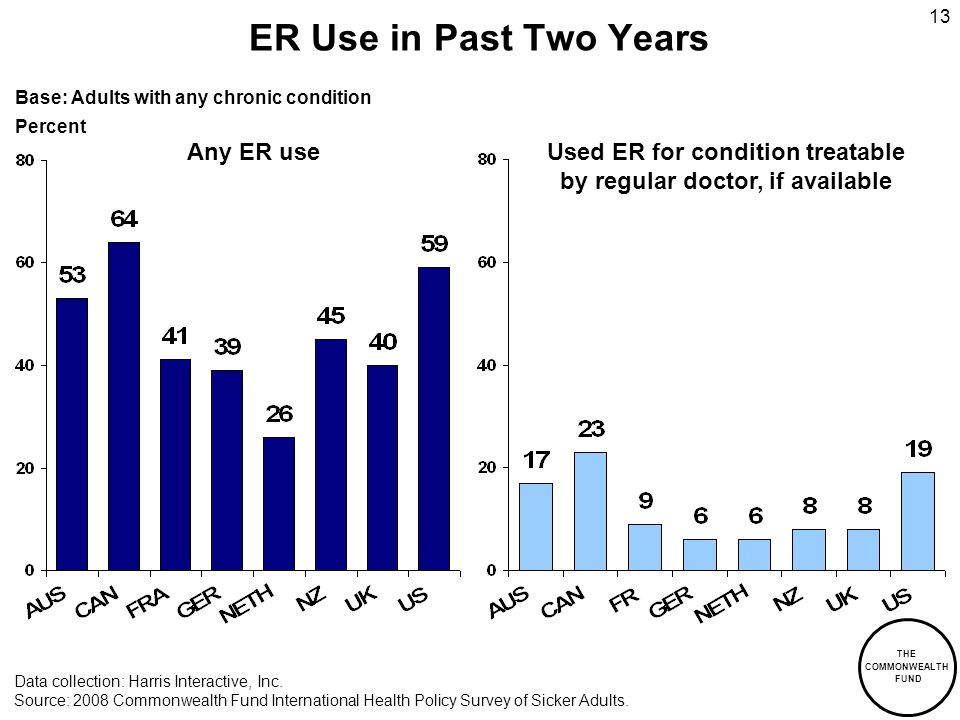 THE COMMONWEALTH FUND 13 ER Use in Past Two Years Any ER use Data collection: Harris Interactive, Inc. Source: 2008 Commonwealth Fund International He