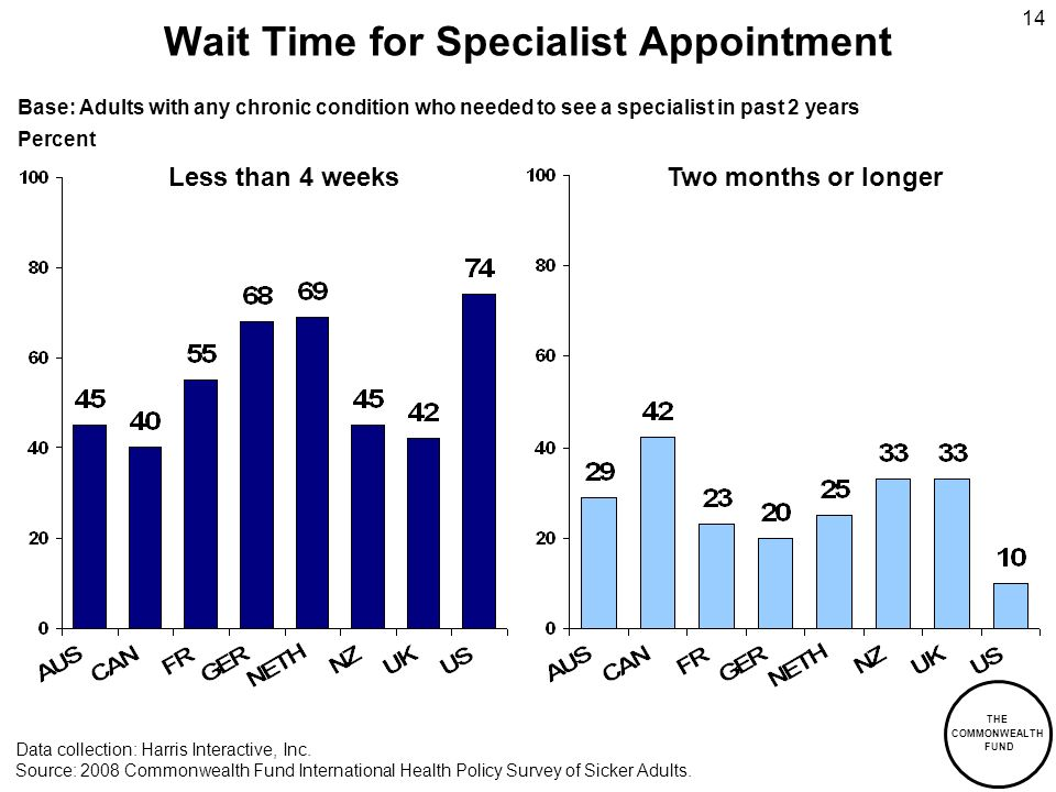 THE COMMONWEALTH FUND 14 Wait Time for Specialist Appointment Less than 4 weeksTwo months or longer Data collection: Harris Interactive, Inc.