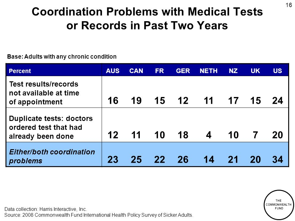 THE COMMONWEALTH FUND 16 Coordination Problems with Medical Tests or Records in Past Two Years Percent AUSCANFRGERNETHNZUKUS Test results/records not available at time of appointment Duplicate tests: doctors ordered test that had already been done Either/both coordination problems Data collection: Harris Interactive, Inc.