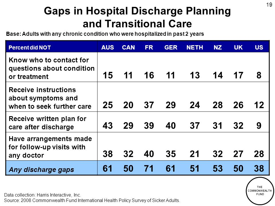THE COMMONWEALTH FUND 19 Gaps in Hospital Discharge Planning and Transitional Care Percent did NOT AUSCANFRGERNETHNZUKUS Know who to contact for questions about condition or treatment 151116111314178 Receive instructions about symptoms and when to seek further care 2520372924282612 Receive written plan for care after discharge 432939403731329 Have arrangements made for follow-up visits with any doctor 3832403521322728 Any discharge gaps 6150716151535038 Data collection: Harris Interactive, Inc.