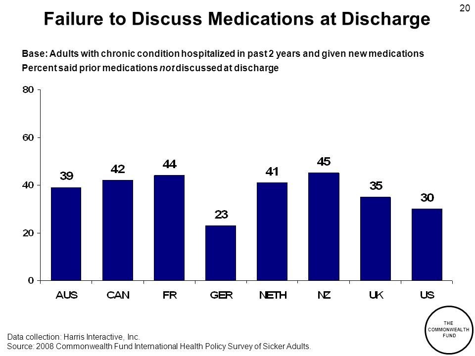 THE COMMONWEALTH FUND 20 Failure to Discuss Medications at Discharge Base: Adults with chronic condition hospitalized in past 2 years and given new medications Percent said prior medications not discussed at discharge Data collection: Harris Interactive, Inc.