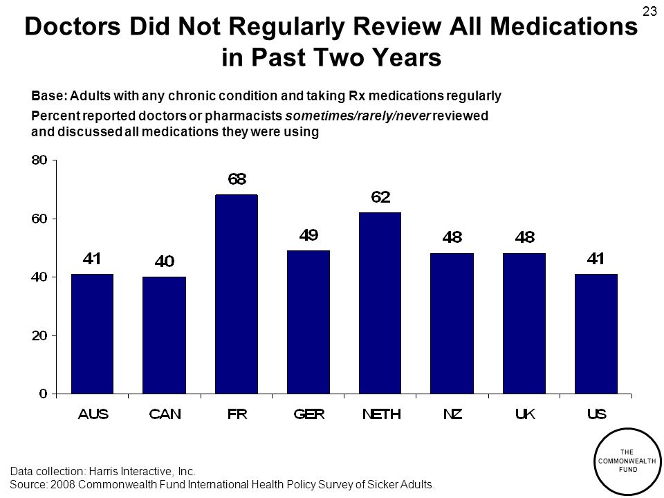 THE COMMONWEALTH FUND 23 Doctors Did Not Regularly Review All Medications in Past Two Years Base: Adults with any chronic condition and taking Rx medications regularly Percent reported doctors or pharmacists sometimes/rarely/never reviewed and discussed all medications they were using Data collection: Harris Interactive, Inc.