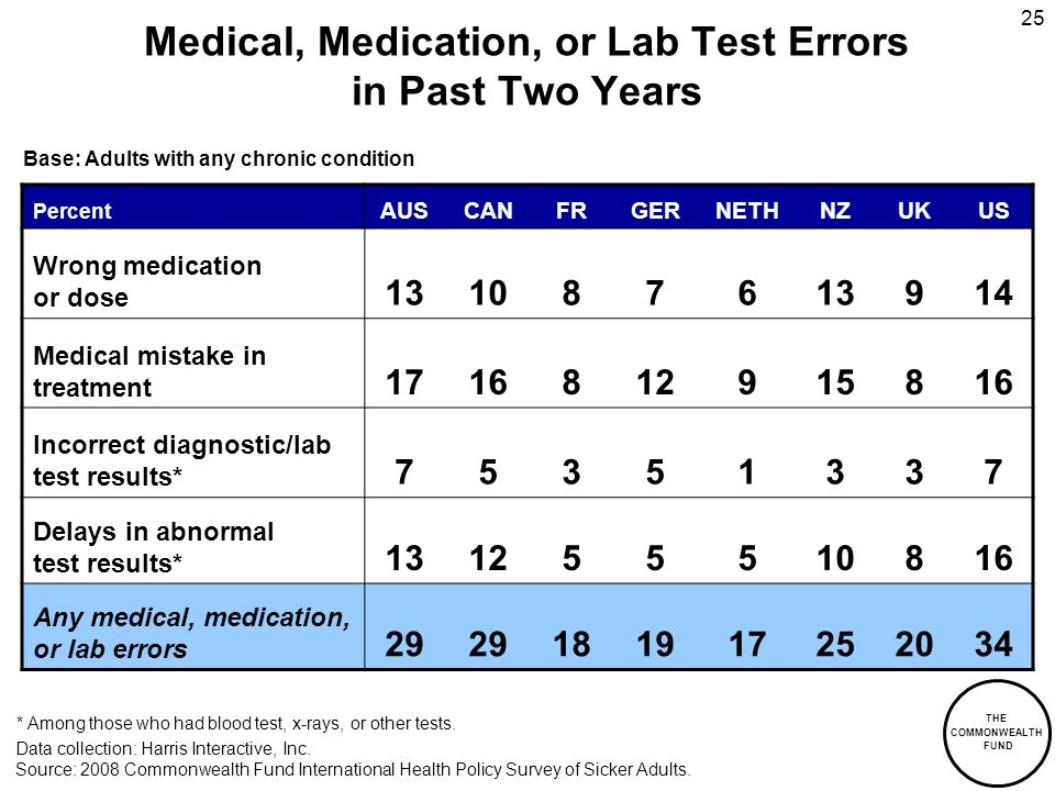 THE COMMONWEALTH FUND 25 Medical, Medication, or Lab Test Errors in Past Two Years Percent AUSCANFRGERNETHNZUKUS Wrong medication or dose 131087613914 Medical mistake in treatment 1716812915816 Incorrect diagnostic/lab test results* 75351337 Delays in abnormal test results* 131255510816 Any medical, medication, or lab errors 29 181917252034 Data collection: Harris Interactive, Inc.